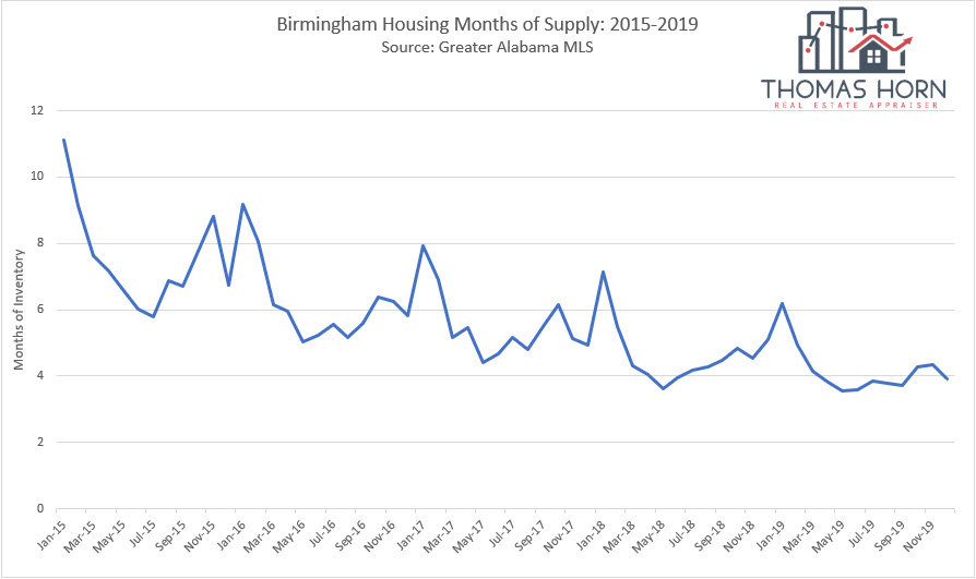 Birmingham housing months of supply