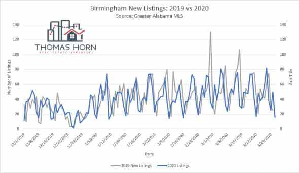 Birmingham new listings 2019 vs 2020