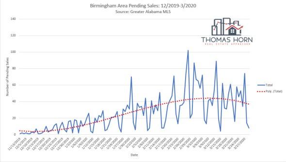 Birmingham pending sales