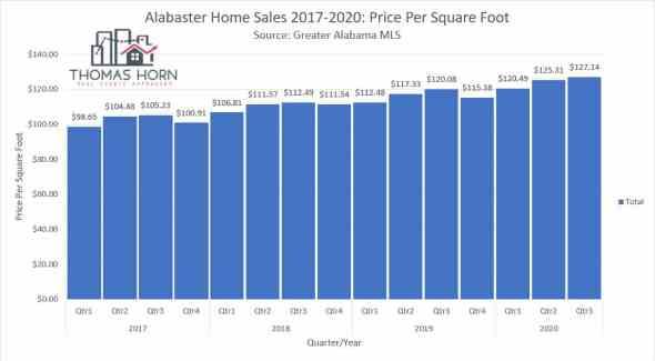 alabaster home sales price per square foot