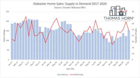 alabaster home sales supply vs demand