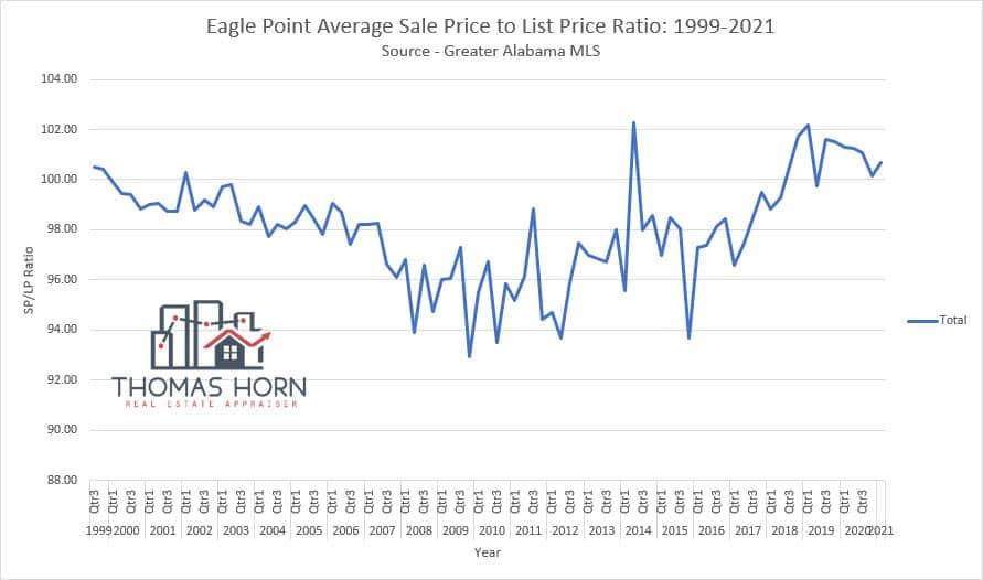 eagle point sale price to list price ratio