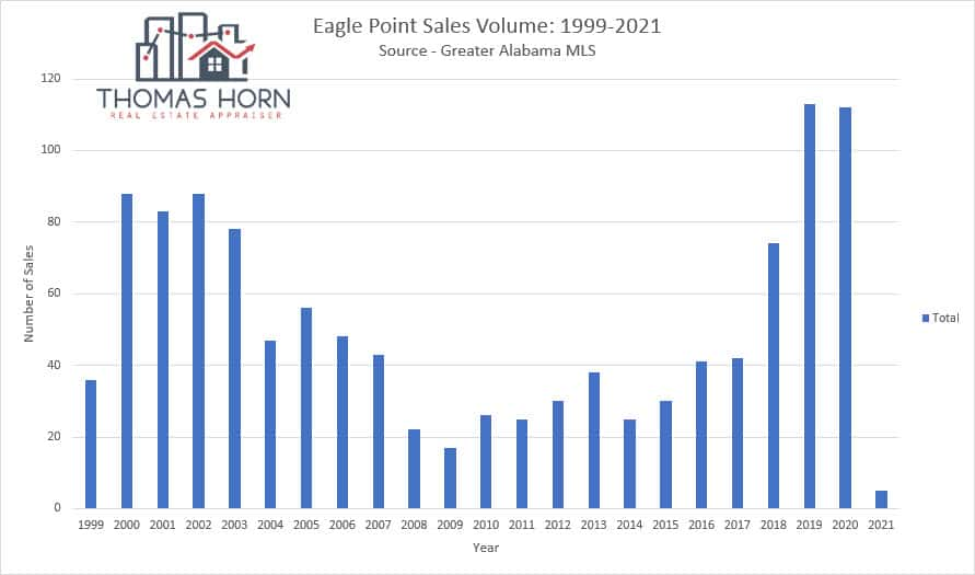 eagle point sales volume