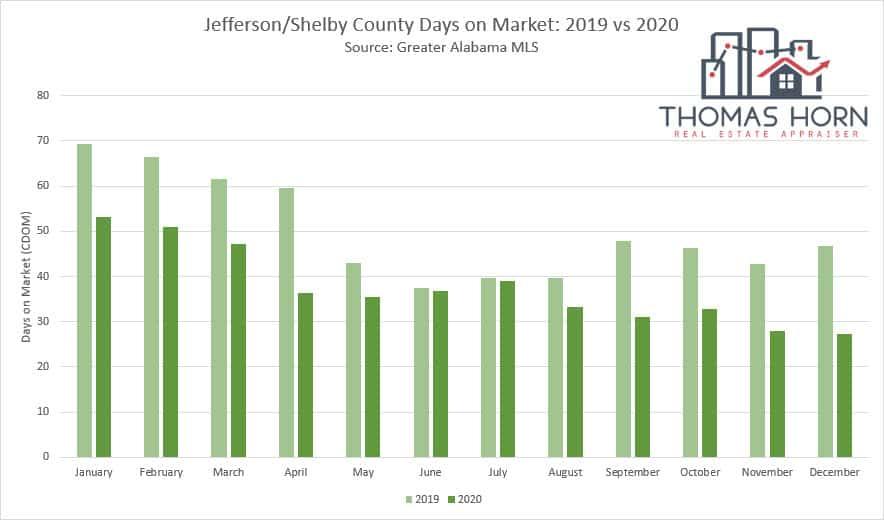 Jefferson and Shelby County Alabama Days on Market 2019 vs 2020