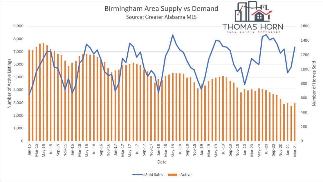 Birmingham Supply vs Demand