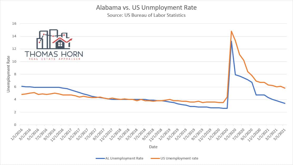Alabama and US unemployment rate