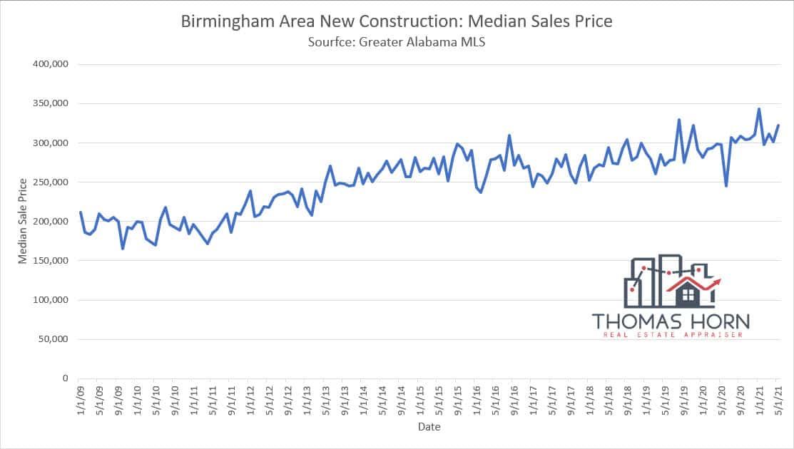 Birmingham New Construction Median Sales Price