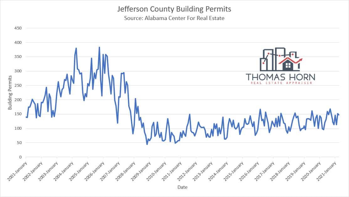 Jefferson County Building Permits