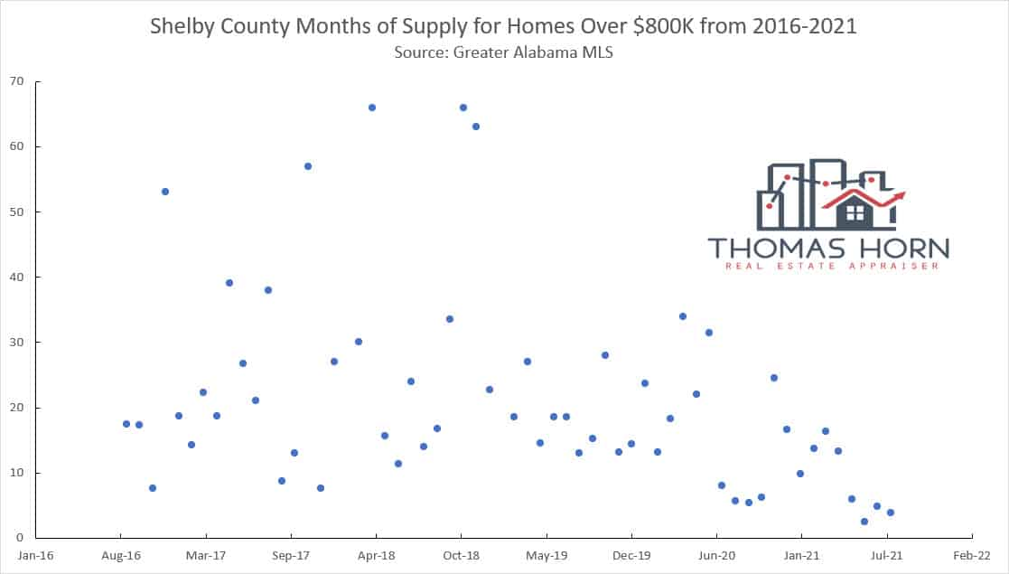 Shelby County Months of Supply for Homes Over 800K