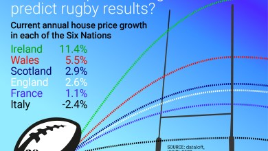 Photo of House prices can't predict rugby, or can they?!