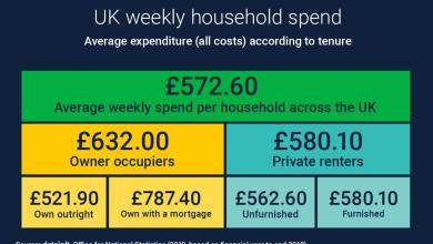 Photo of UK Household Spend