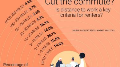 Photo of Is Distance To Work A Key Criteria For Renters?