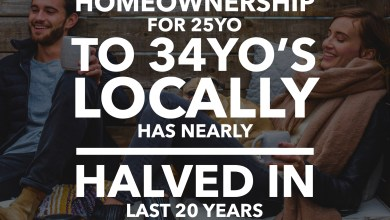 Photo of Home Ownership among Birmingham City Centre young people has nearly halved in 20 years