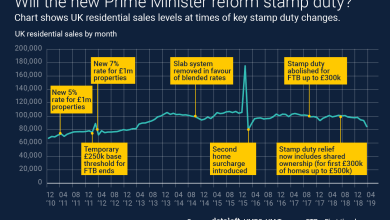 Photo of Will the UK new Prime Minister reform stamp duty?
