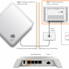 Foxtel Satellite Wiring Diagram Volkswagen Touran Troubleshooting Your Fixed Wireless Internet Connection