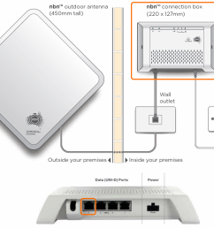 nbn fixed wireless equipment diagram uni d try a different network cable  [ 1351 x 1050 Pixel ]