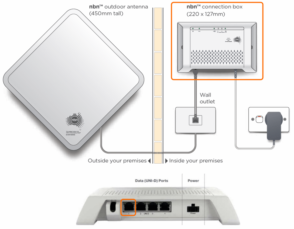 medium resolution of nbn fixed wireless equipment diagram uni d try a different network cable