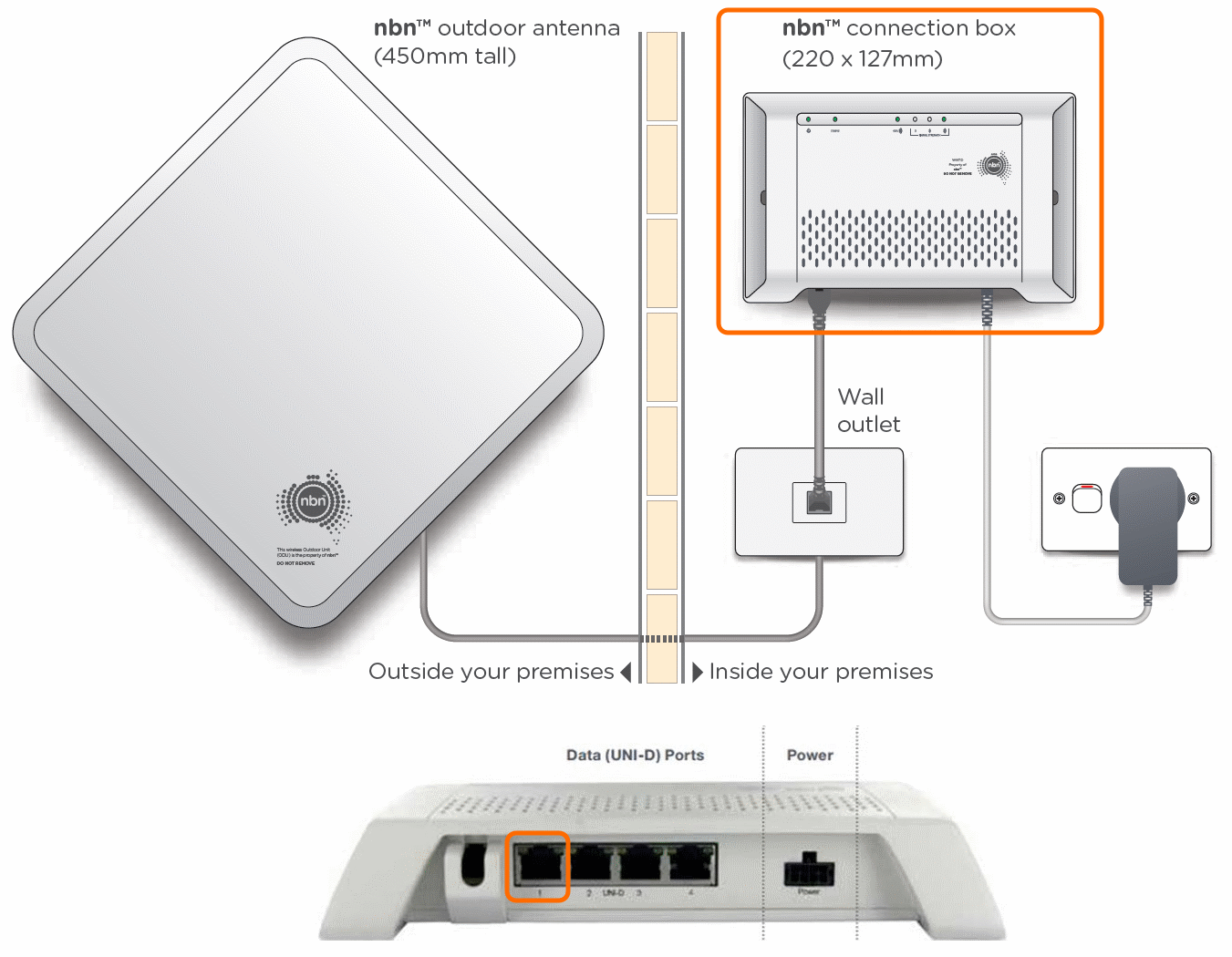 hight resolution of nbn fixed wireless equipment diagram uni d try a different network cable