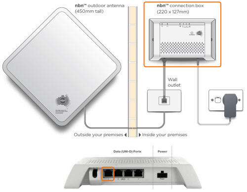 small resolution of nbn fixed wireless equipment diagram uni d try a different network cable