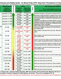 Effectiveness  safety chart also birth control wisdom rh birthcontrolwisdom