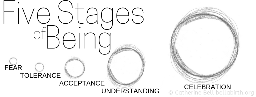 Five Stages of Being