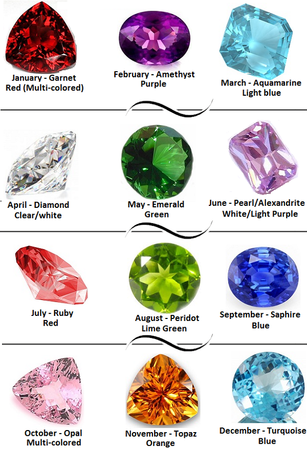chart of birthstone - Cypru.hamsaa.co