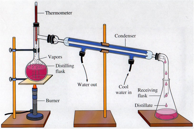 Pemisahan campuran distilasi bisakimia larutan lewat panas dan bumping dan diagram tekanan uap campuran 2 macam zat cair ccuart Image collections