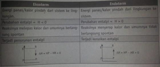 perbedaan endoterm eksoterm