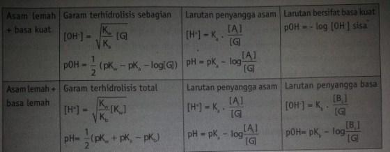 tabel pH lanjutan