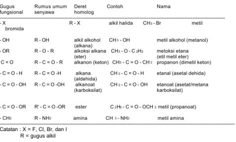 tabel gugus fungsi lengkap