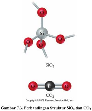 Materi Lengkap Kimia Non Logam