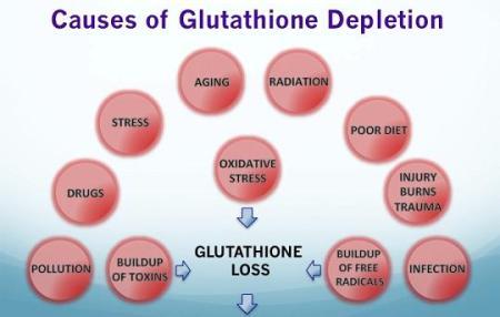 kekurangan glutathione