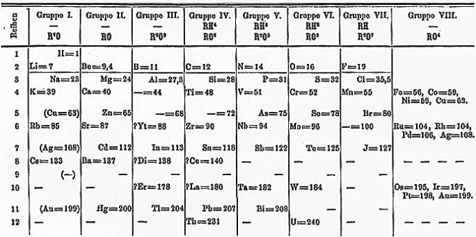 Ringkasan Materi Sistem Periodik Unsur - Part 2