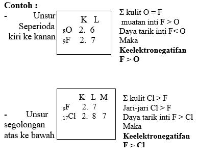 sistem periodik unsur 4