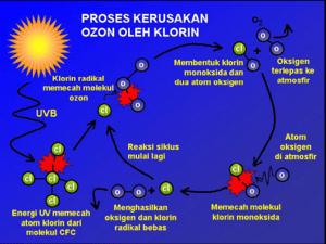 https://i0.wp.com/bisakimia.com/wp-content/uploads/2017/12/22f0a-proses_rusaknya_lapisan_ozon.png?w=1540&ssl=1