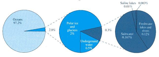 diagram lingkaran air