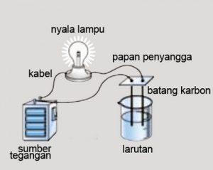 Larutan Elektrolit dan Non-elektrolit