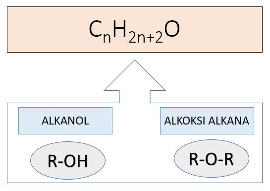 isomer fungsi alkohol dan eter