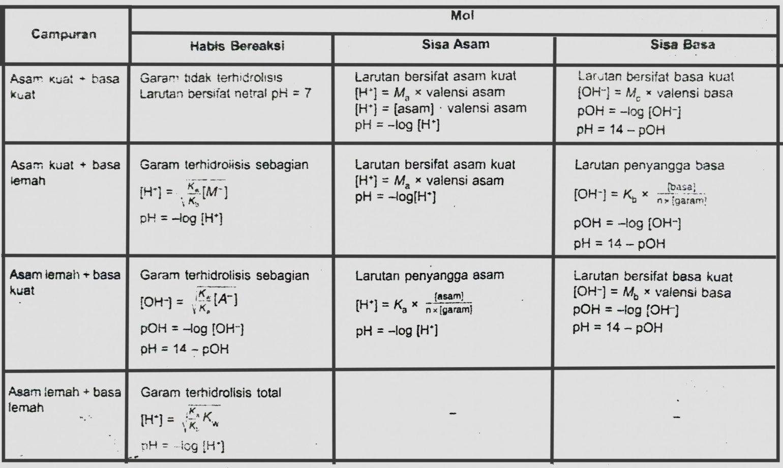 Rumus pH campuran lengkap