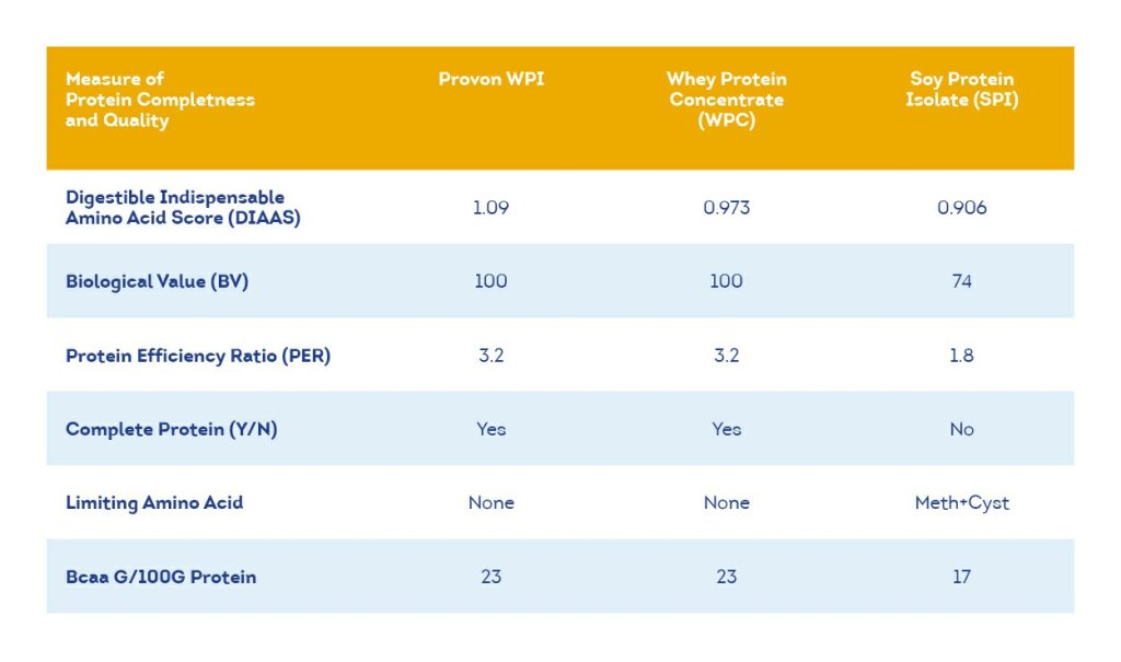 Jual whey protein isolate 90 original murah provon 292 CFM