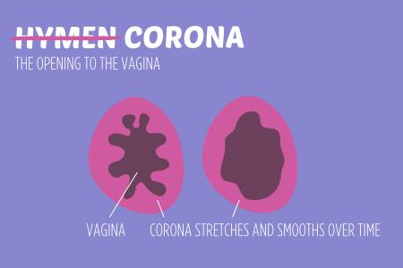 intercourse versus masturbation