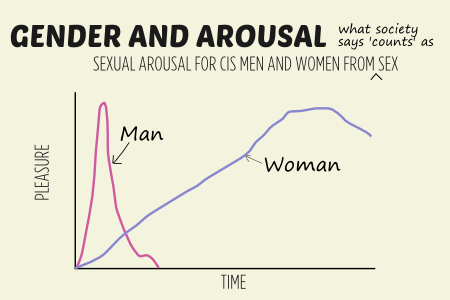 How does sexual arousal work