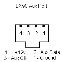 LX90 Pinouts