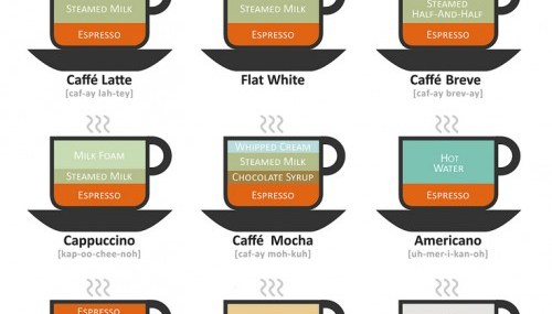 12 Ways to Order Espresso