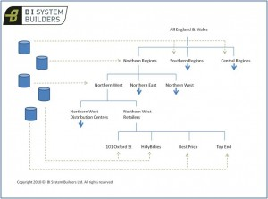 Hierarchy Mapping
