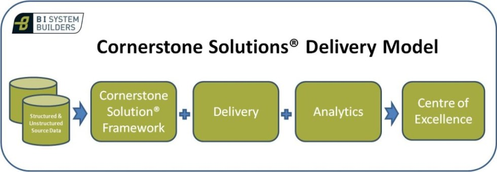 Cornerstone Solution Delivery Model