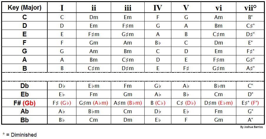 FREE MANDOLIN CHORD CHARTS