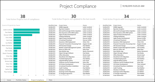 #ProjectOnline #PowerBI content pack available #BI #