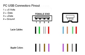 Usb B Pinout  FORMAT WRITE PROTECTED USB