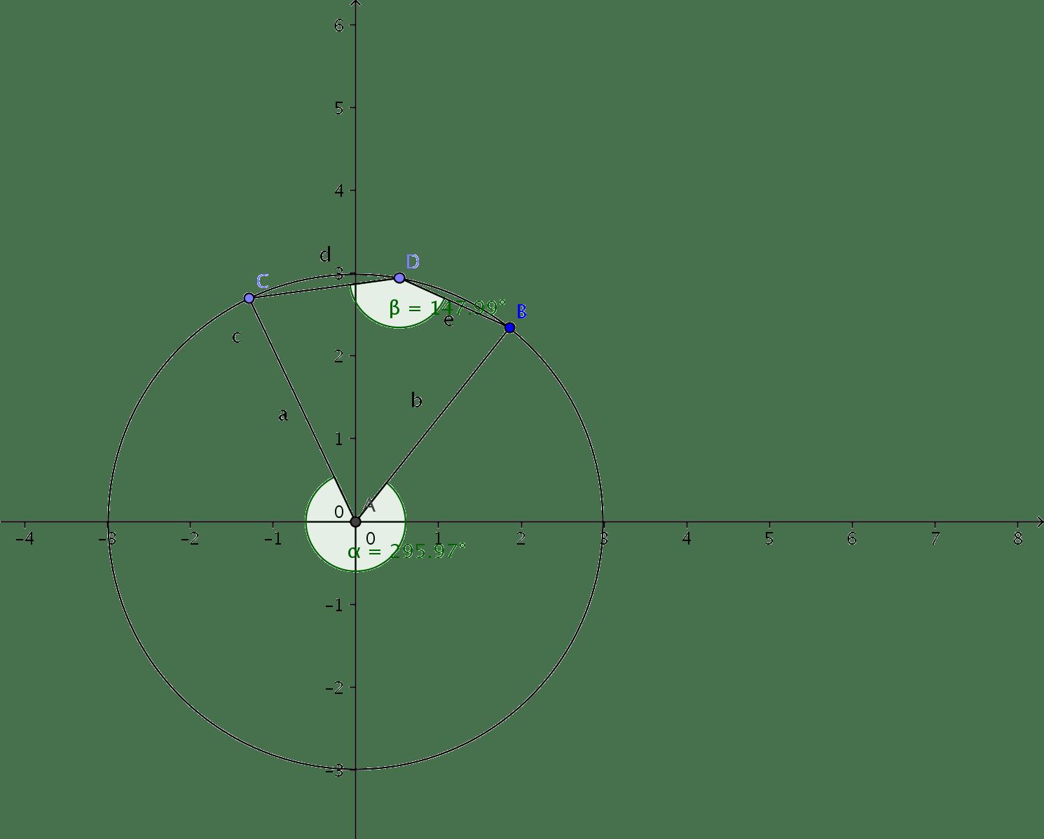 Angulo central concavo, ángulo inscrito casi llano